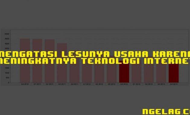 Mengatasi Lesunya Usaha Karena Meningkatnya Teknologi Internet Featured - Ngelag.com