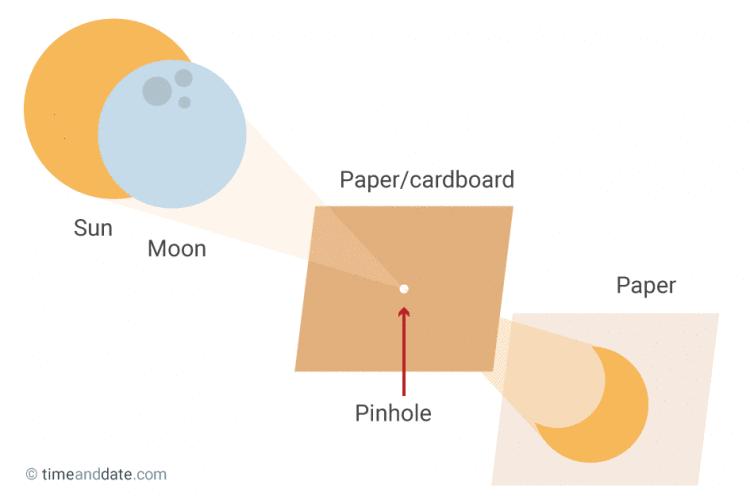 Bahaya Gerhana Matahari 9 Maret 2016 Untuk Mata Pinhole Cara membuat pinhole projector