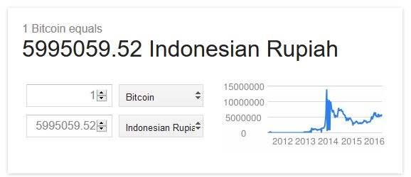 1 BTC To IDR , 1 Bitcoin sama dengan berapa rupiah