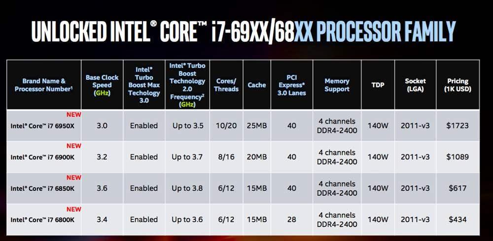 Perbandingan Intel Core i7 6950X dengan Core i7 69xx 68xx