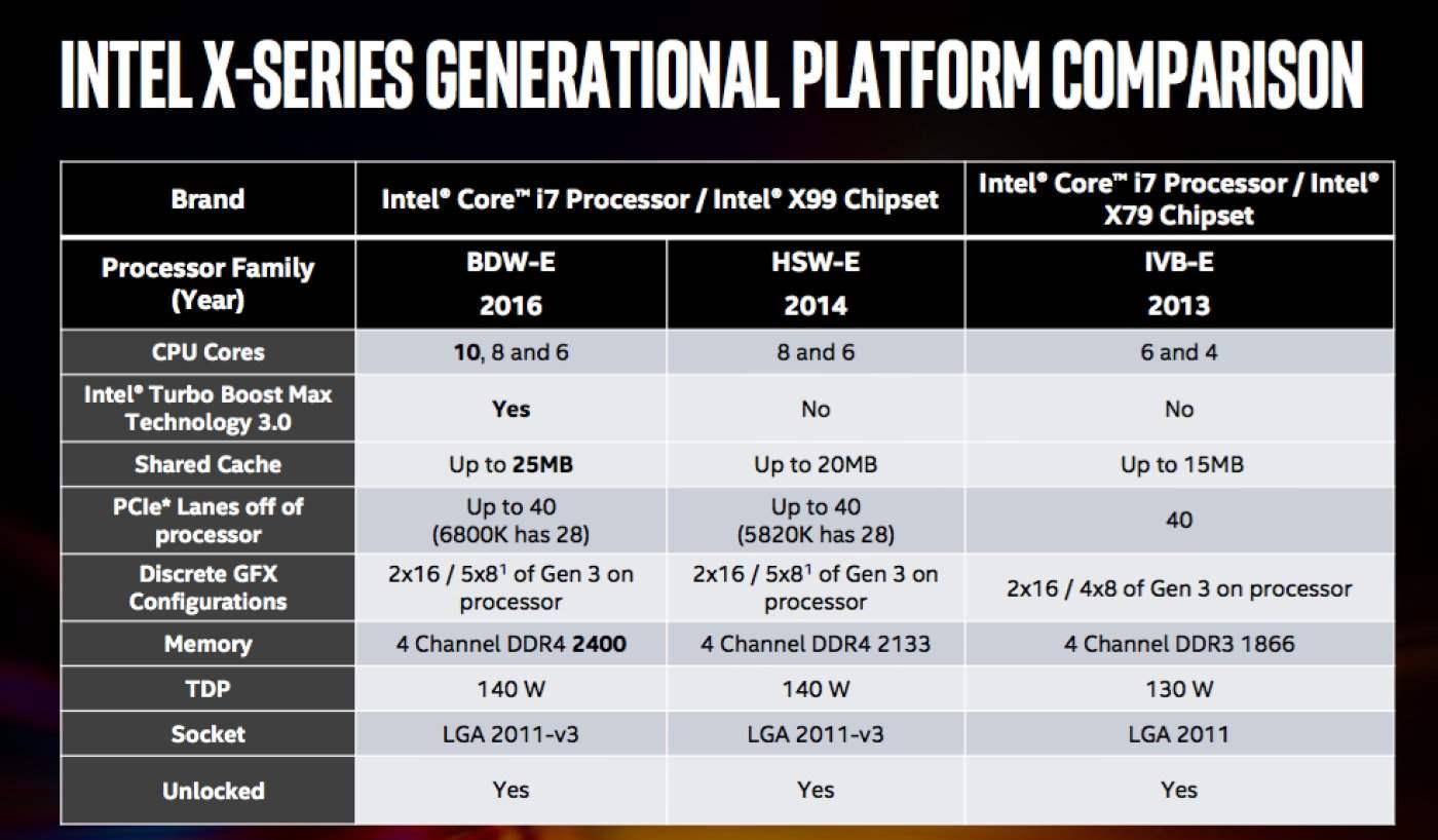 Perbandingan Intel Core i7 6950X dengan Generasi Sebelumnya