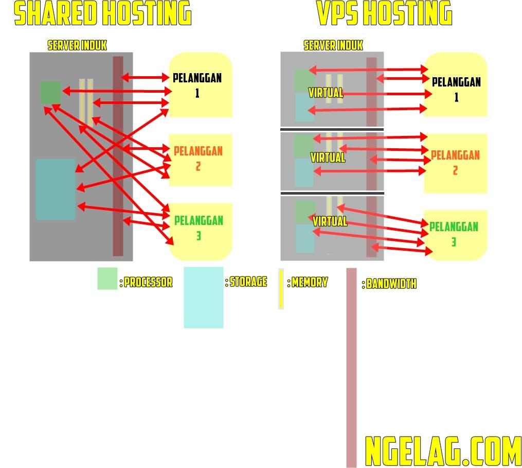 Perbedaan antara shared hosting dengan VPS hosting