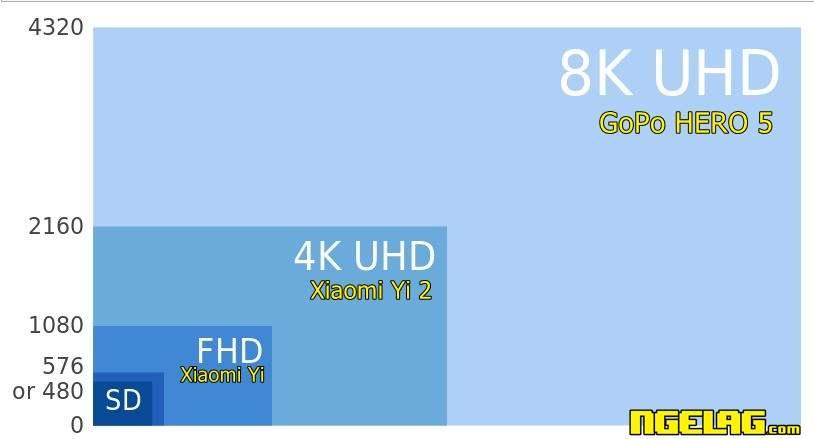 Perbandungan Resolusi GoPro Hero 5 8K