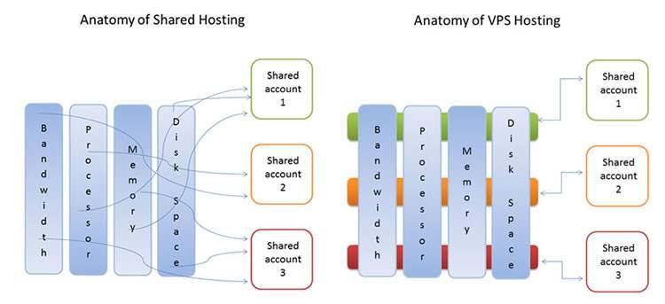 VPS Gratis Digital Ocean - Perbedaan Shared Hosting dengan VPS
