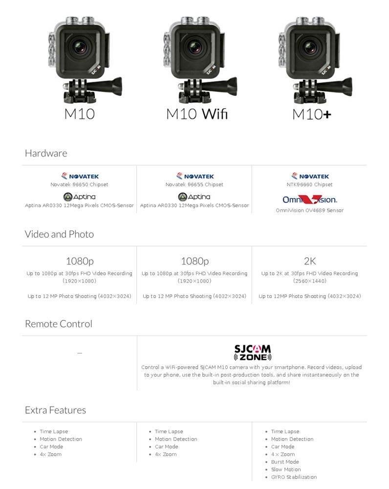 Perbandingan Antara SJCAM M10 Basic , M10 WiFi dan M10+ Comparison