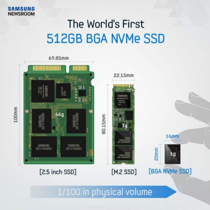 Samsung SSD 512GB NVMe SSD terkecil didunia 2