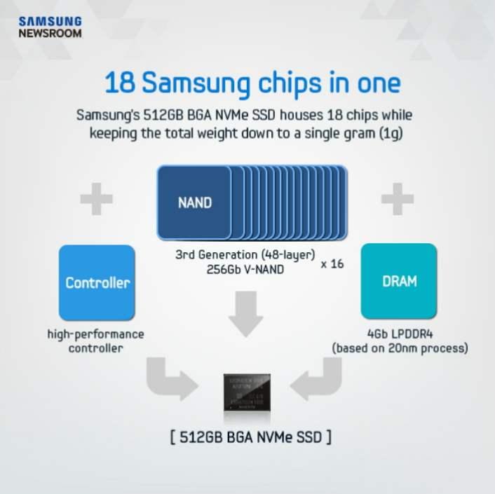 Samsung SSD 512GB NVMe SSD terkecil didunia