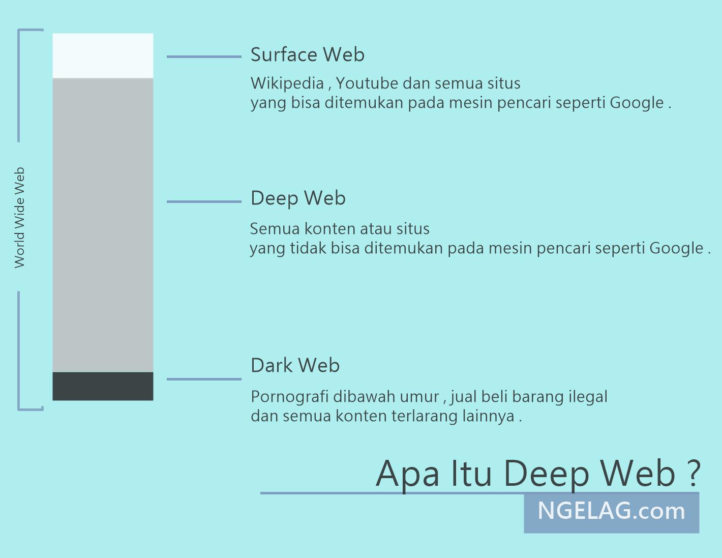 Apa Itu Deep Web ?