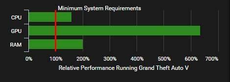 PC Gaming 6 Jutaan Untuk GTA V