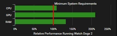 PC Gaming 6 Jutaan Untuk Watch Dogs 2 Minimum , Low