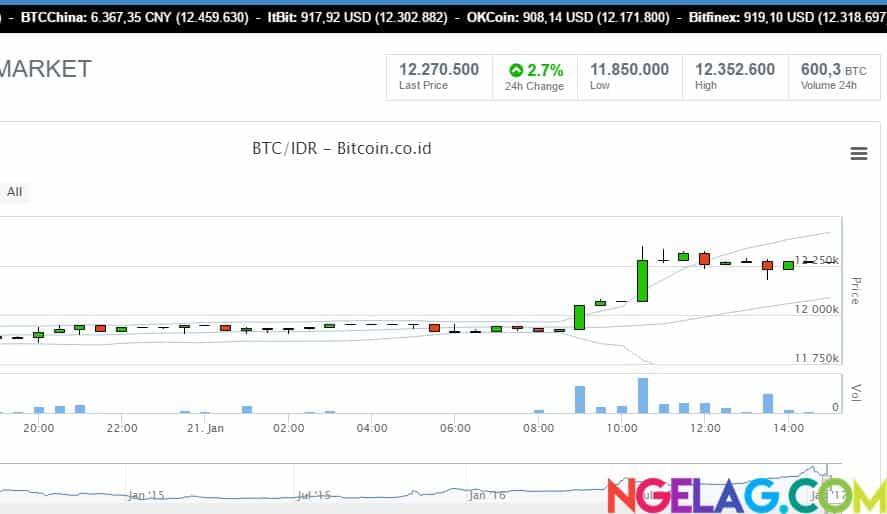 cara trading bitcoin buat pemula