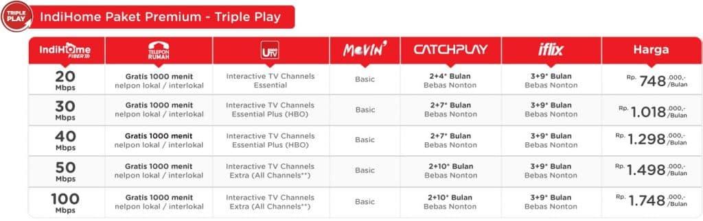 Harga Paket IndiHome Termurah 2017 - Triple Play Premium