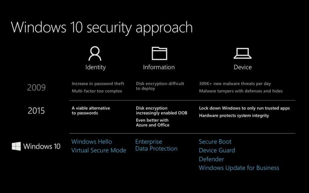 Kelebihan Windows 10 Tingkat Keamanan Yang Sangat Baik