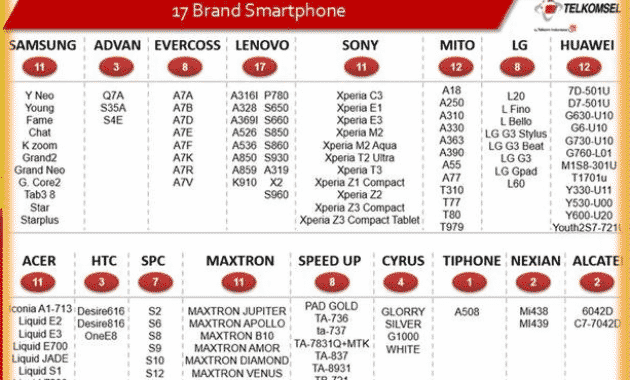 Daftar Lengkap Paket Internet TAU 4G Telkomsel 2017
