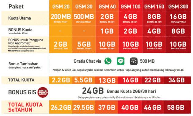 Harga Dan Cara Mendapatkan Smartfren 4G 58GB